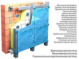 Фасадные системы НВФ