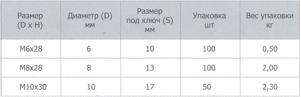 Характеристика DIN 6334