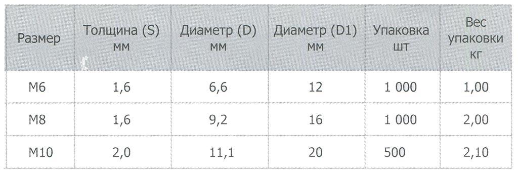 Характеристики шайбы DIN 125