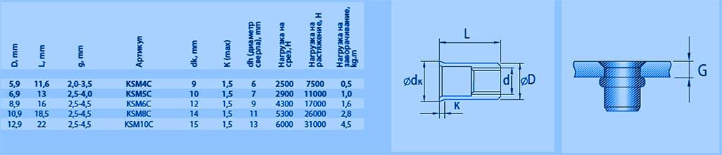 Характеристики резьбовых рифленых заклёпок с потайным бортиком