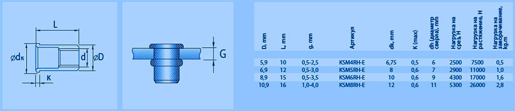 Характеристики цилиндрических резьбовых заклёпок с уменьшенным бортиком из оцинкованной стали