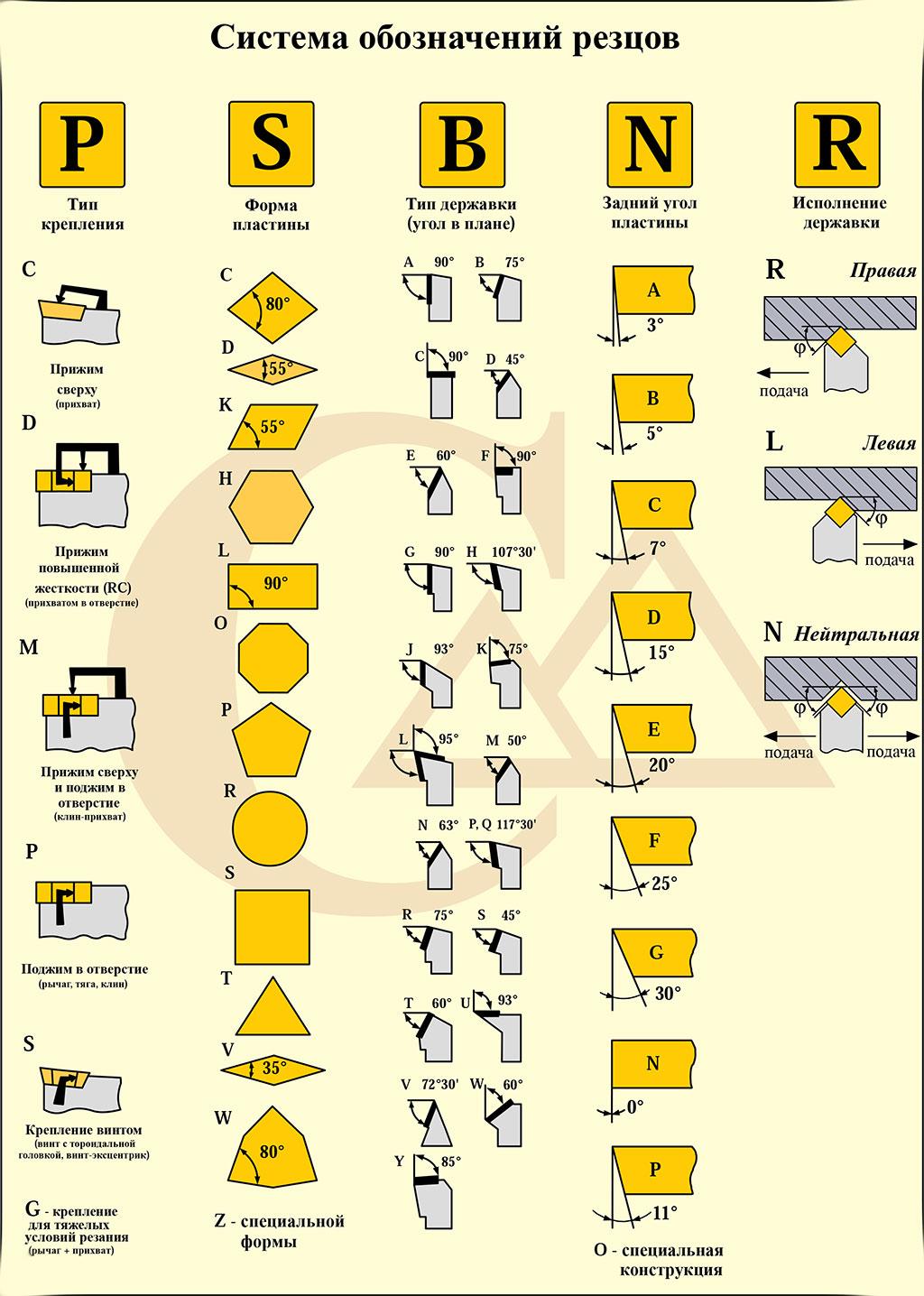 Обозначение твердосплавных пластин
