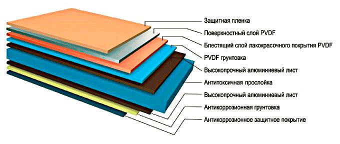 Строение алюминиевых композитных панелей
